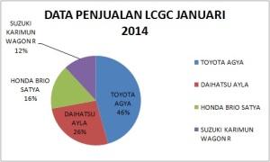 data penjualan lcgc januari 2014