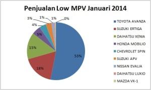 grafik penjualan low mpv januari 2014