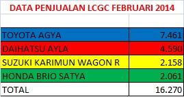 data penjualan lcgc februari 2014