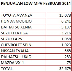 data penjualan low mpv februari 2014
