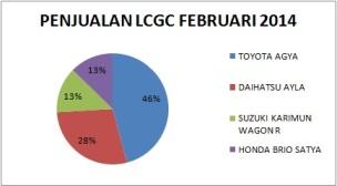 grafik penjualan lcgc