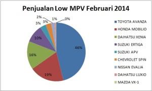 grafik penjualan low mpv februari 2014