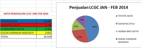 penjualan lcgc jan-feb 2014