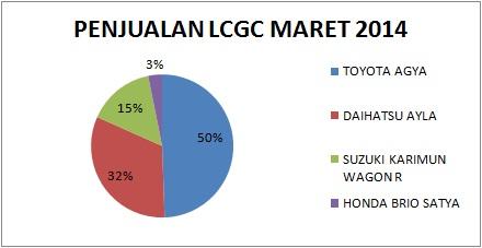grafik penjualan lcgc maret 2014